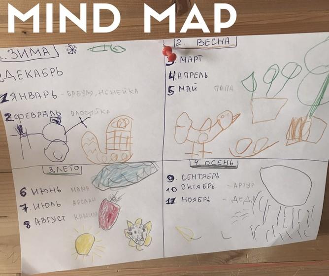 Mind map по временам года.