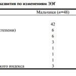 Цикл статей. Алалия.3. Нарушения развития речи у детей и эпилептиформная активность на ЭЭГ